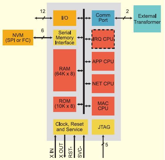 Блок-схема трансивера FT 5000