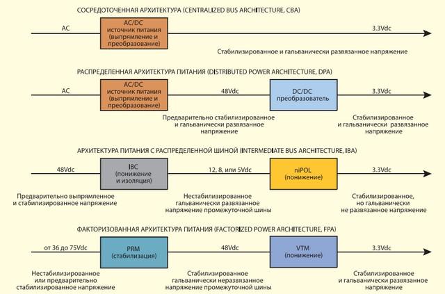 Сравнение структуры и принципа построения основных архитектура питания