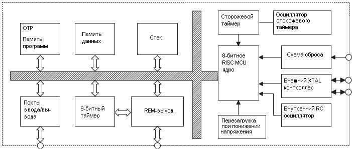Схема применения ИК-микроконтроллера HT48RRA0-5