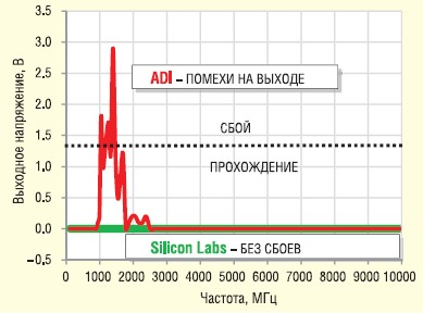 Сравнительная характеристика степеней защиты от влияния электрического поля для Si86xx и ADI24xx