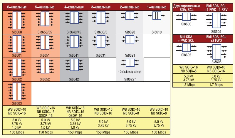 Классификация семейства Si86xx