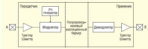Принцип работы цифрового изолятора