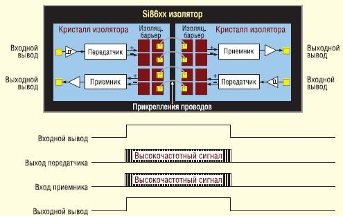 Архитектура с ООК-модуляцией