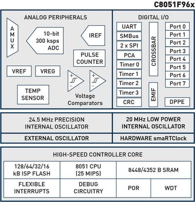 Блок-схема микроконтроллера Silicon Laboratoirs (SiLabs) C8051F96x