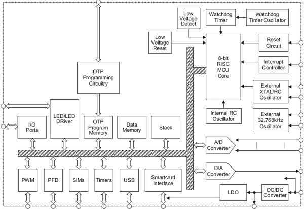 Блок-схема микроконтроллера Holtek HT56RB688