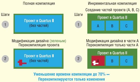 Quartus ii: окно выбора ПЛИС