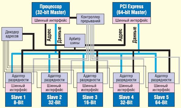 Традиционное построение систем
