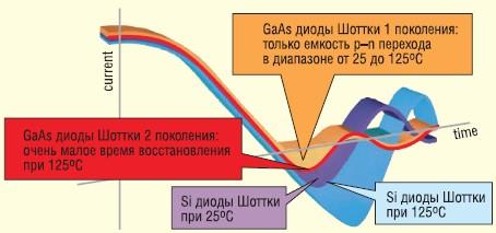 Характеристика переключения GaAs-диода