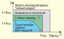 Модули с расширенной областью безопасной работы (SOA)