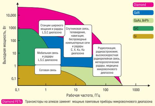 Зависимость выходной мощности и рабочей частоты СВЧ систем и устройств от применяемого полупроводникового материала