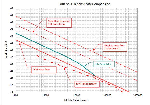 Сравнение чувствительности приемопередатчиков, использующих FSK и LoRa модуляцию