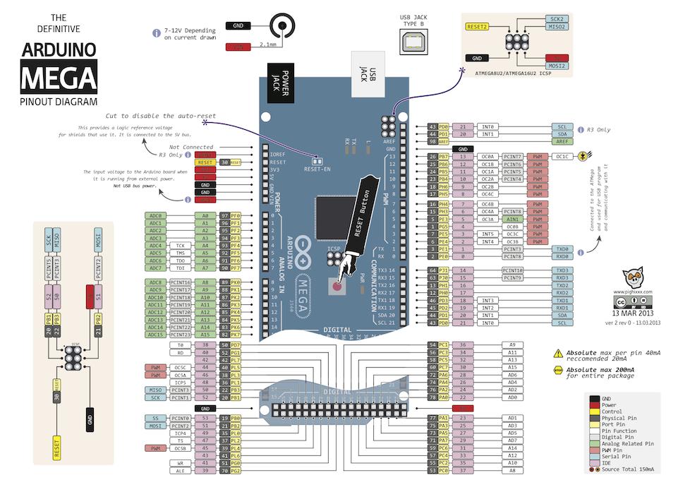 Arduino Mega2560 R3 обозначения портов