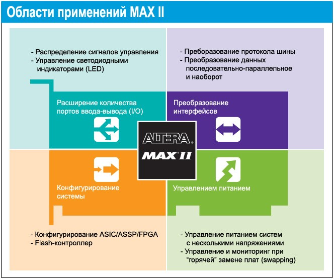 Области применения Altera MAX II